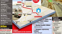 UP CM Akhilesh to inaugurate India's longest Agra-Lucknow Expressway