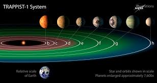 Exoplanets discovery 7 Earth-sized planets orbiting nearby star