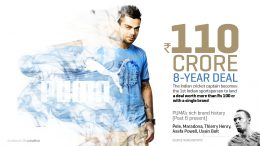 Virat-Kohli-110-crore with Puma
