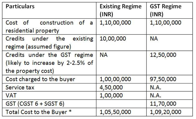 GST SLAB ON PROPERTY