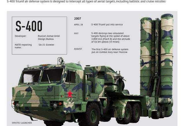 India begins talks with Russia for Rs 39,000 cr Triumf missile shield deal